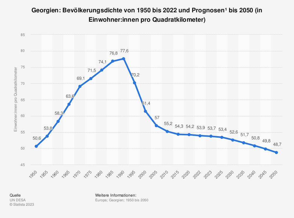 Statistik: Georgien: Bevölkerungsdichte von 2008 bis 2018 (in Einwohner pro Quadratkilometer) | Statista