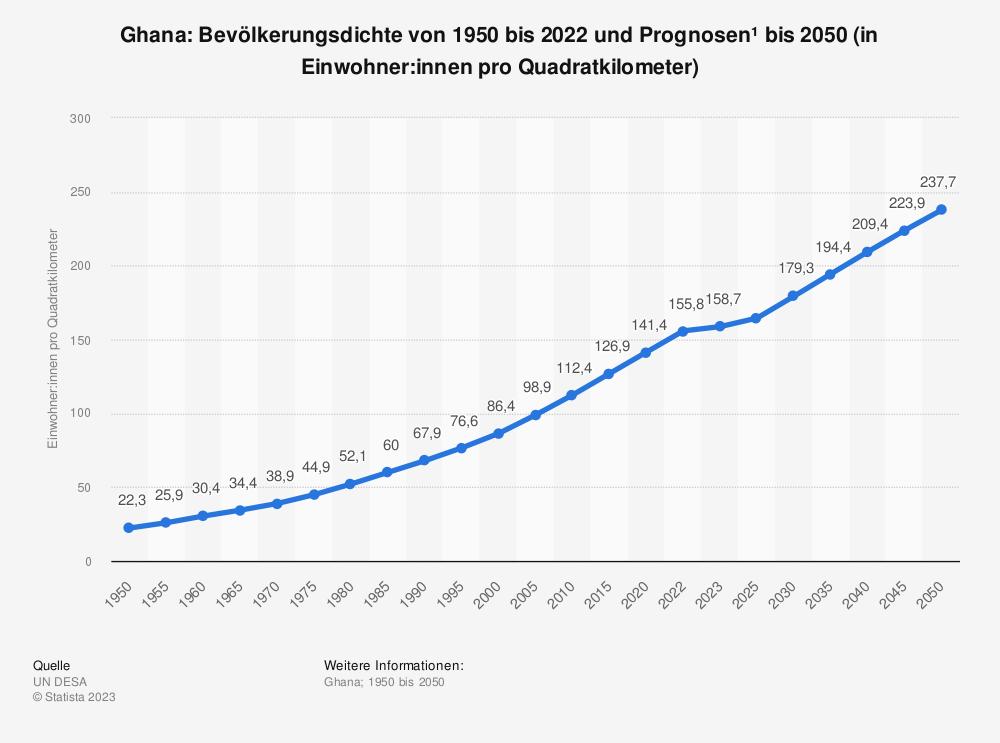 Statistik: Ghana: Bevölkerungsdichte von 2008 bis 2018 (in Einwohner pro Quadratkilometer) | Statista