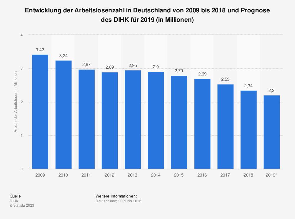 Statistik: Entwicklung der Arbeitslosenzahl in Deutschland von 2009 bis 2018 und Prognose des DIHK für 2019 (in Millionen) | Statista