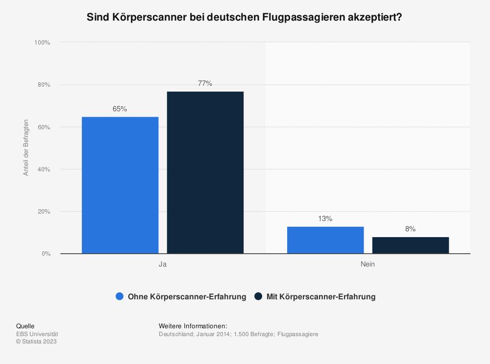 Statistik: Sind Körperscanner bei deutschen Flugpassagieren akzeptiert? | Statista