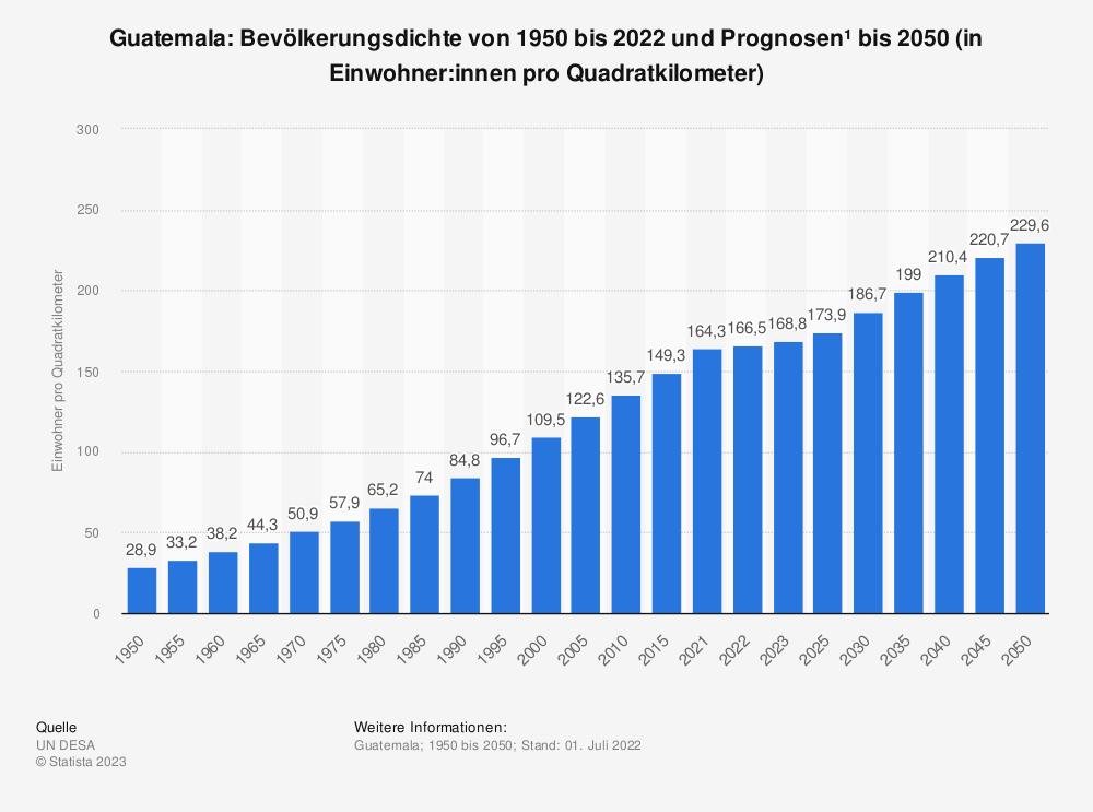 Statistik: Guatemala: Bevölkerungsdichte von 2008 bis 2018 (in Einwohner pro Quadratkilometer) | Statista