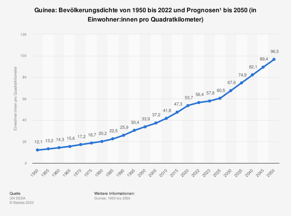 Statistik: Guinea: Bevölkerungsdichte von 2008 bis 2018 (in Einwohner pro Quadratkilometer) | Statista