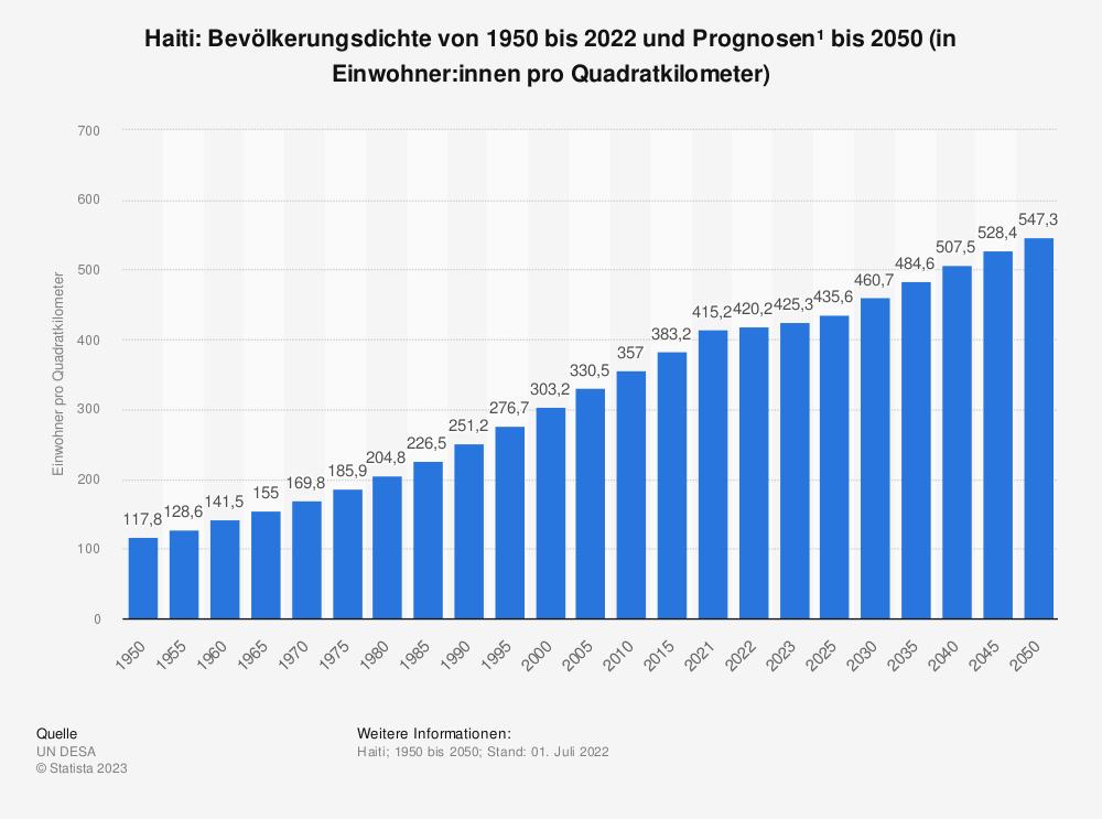 Statistik: Haiti: Bevölkerungsdichte von 2008 bis 2018 (in Einwohner pro Quadratkilometer) | Statista