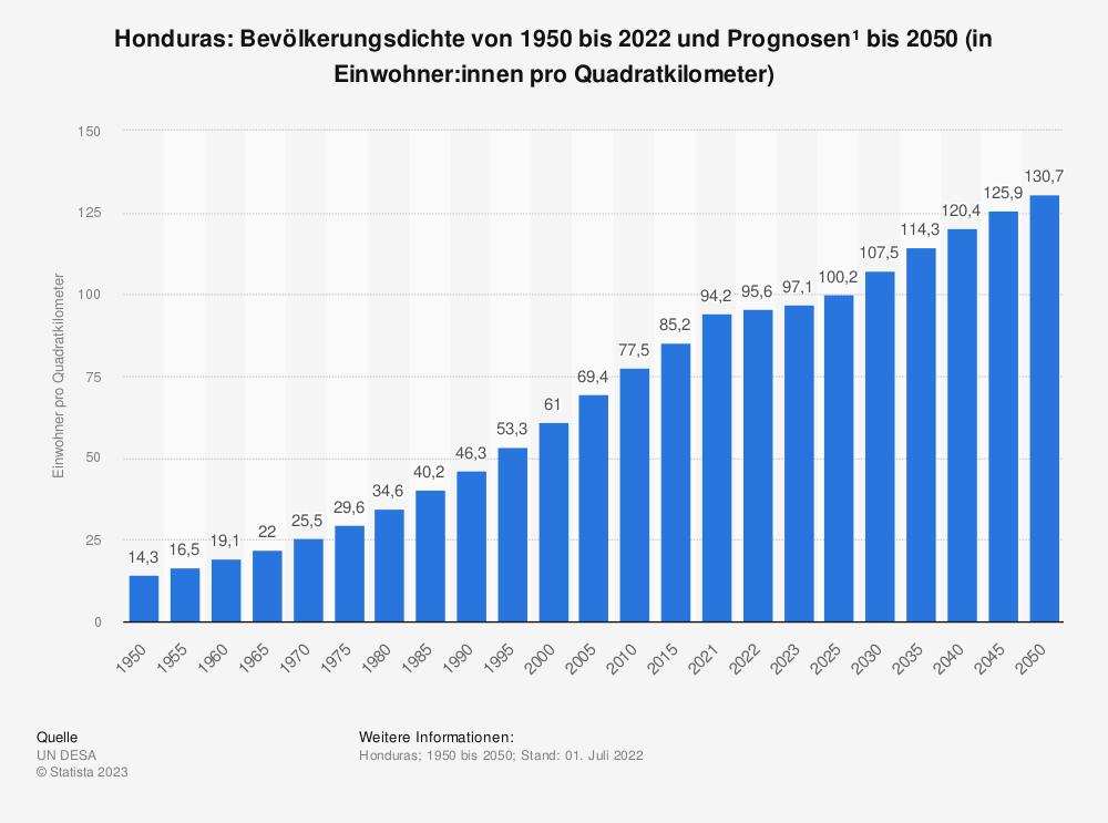 Statistik: Honduras: Bevölkerungsdichte von 2008 bis 2018 (in Einwohner pro Quadratkilometer) | Statista