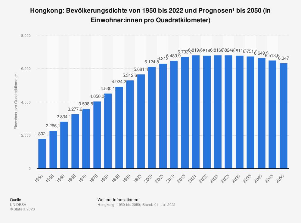 Statistik: Hongkong: Bevölkerungsdichte von 2008 bis 2018 (in Einwohner pro Quadratkilometer) | Statista