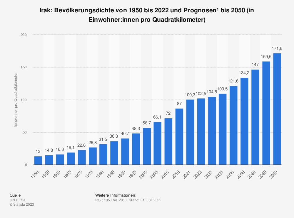 Statistik: Irak: Bevölkerungsdichte von 2008 bis 2018 (in Einwohner pro Quadratkilometer) | Statista