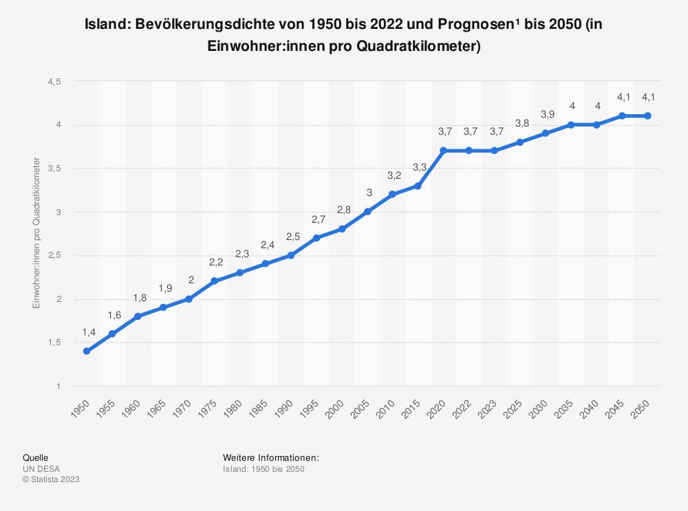 Statistik: Island: Bevölkerungsdichte von 2008 bis 2018 (in Einwohner pro Quadratkilometer) | Statista