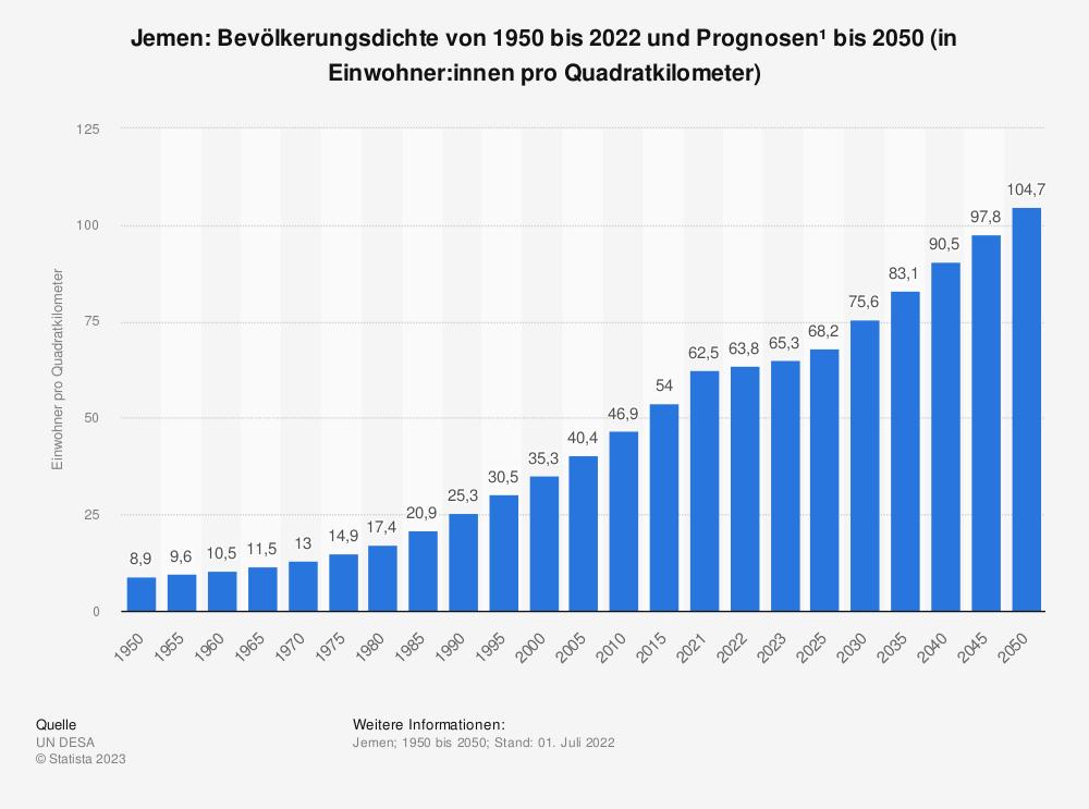 Statistik: Jemen: Bevölkerungsdichte von 2008 bis 2018 (in Einwohner pro Quadratkilometer) | Statista