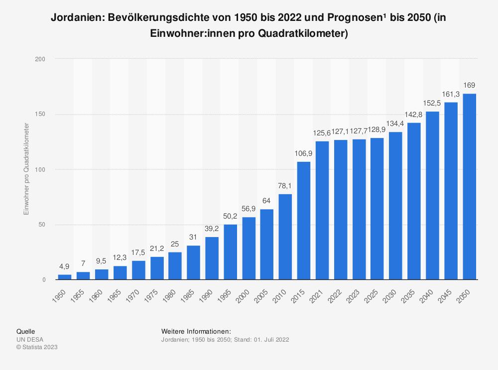 Statistik: Jordanien: Bevölkerungsdichte von 2008 bis 2018 (in Einwohner pro Quadratkilometer) | Statista