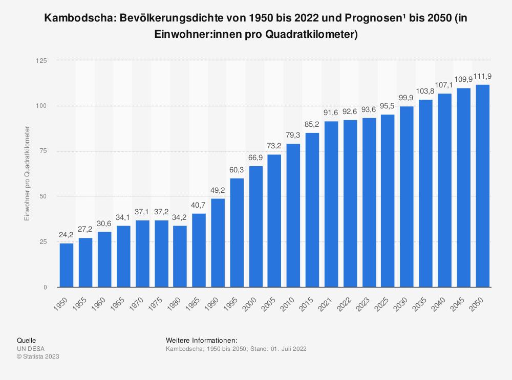 Statistik: Kambodscha: Bevölkerungsdichte von 2008 bis 2018 (in Einwohner pro Quadratkilometer) | Statista