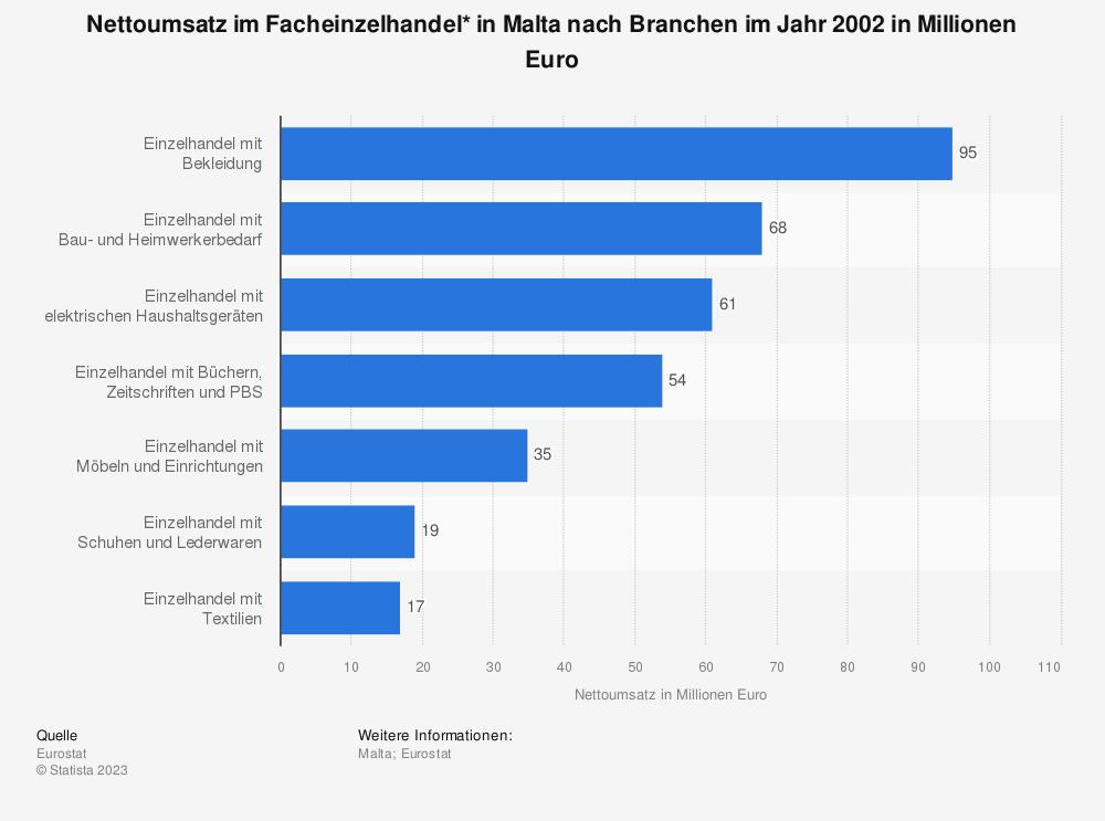 Statistik: Nettoumsatz im Facheinzelhandel* in Malta nach Branchen im Jahr 2002 in Millionen Euro   Statista