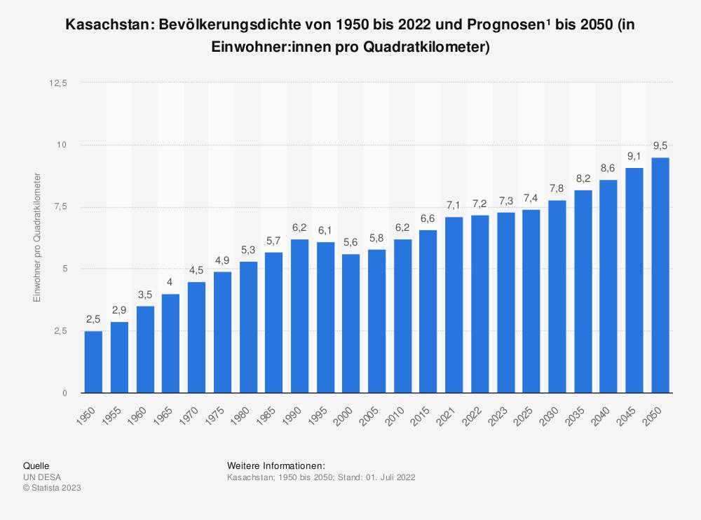 Statistik: Kasachstan: Bevölkerungsdichte von 2008 bis 2018 (in Einwohner pro Quadratkilometer) | Statista