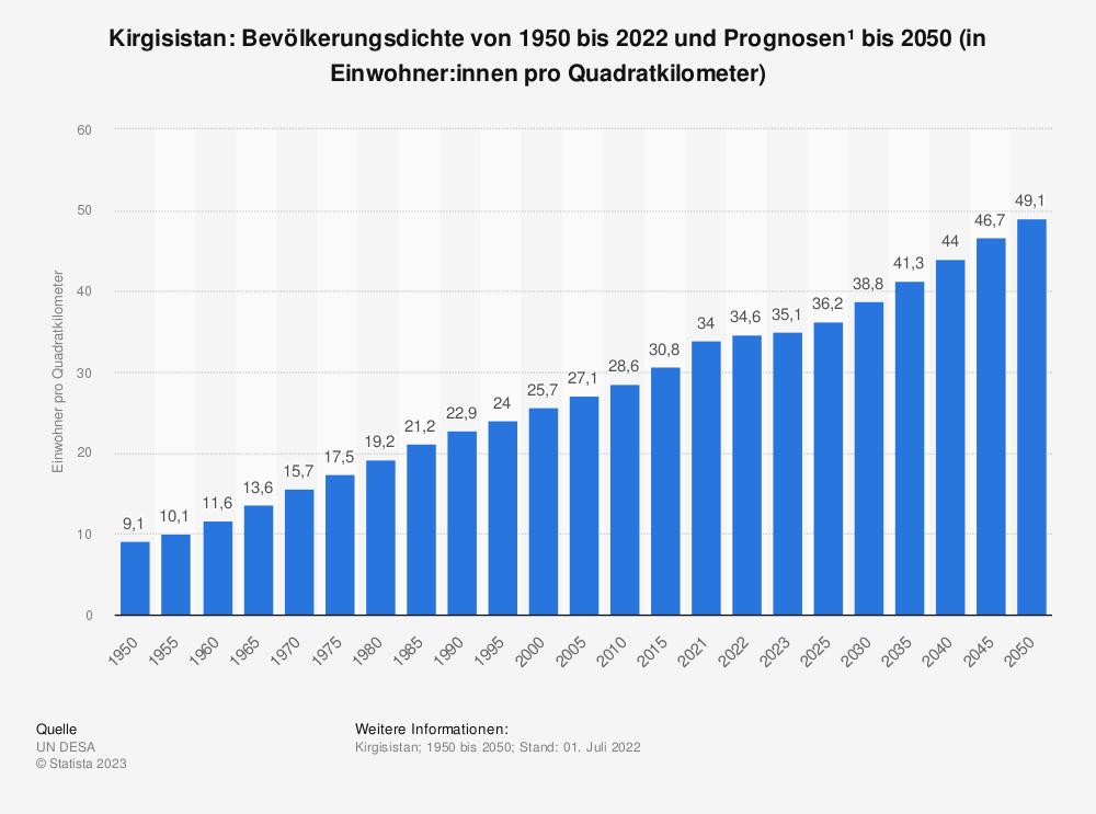 Statistik: Kirgisistan: Bevölkerungsdichte von 2008 bis 2018 (in Einwohner pro Quadratkilometer) | Statista