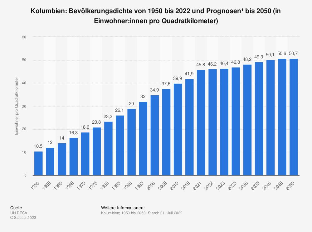 Statistik: Kolumbien: Bevölkerungsdichte von 2008 bis 2018 (in Einwohner pro Quadratkilometer)   Statista