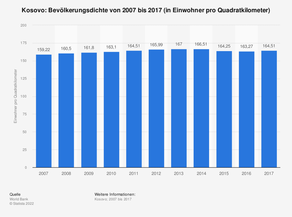 Statistik: Kosovo: Bevölkerungsdichte von 2007 bis 2017 (in Einwohner pro Quadratkilometer) | Statista