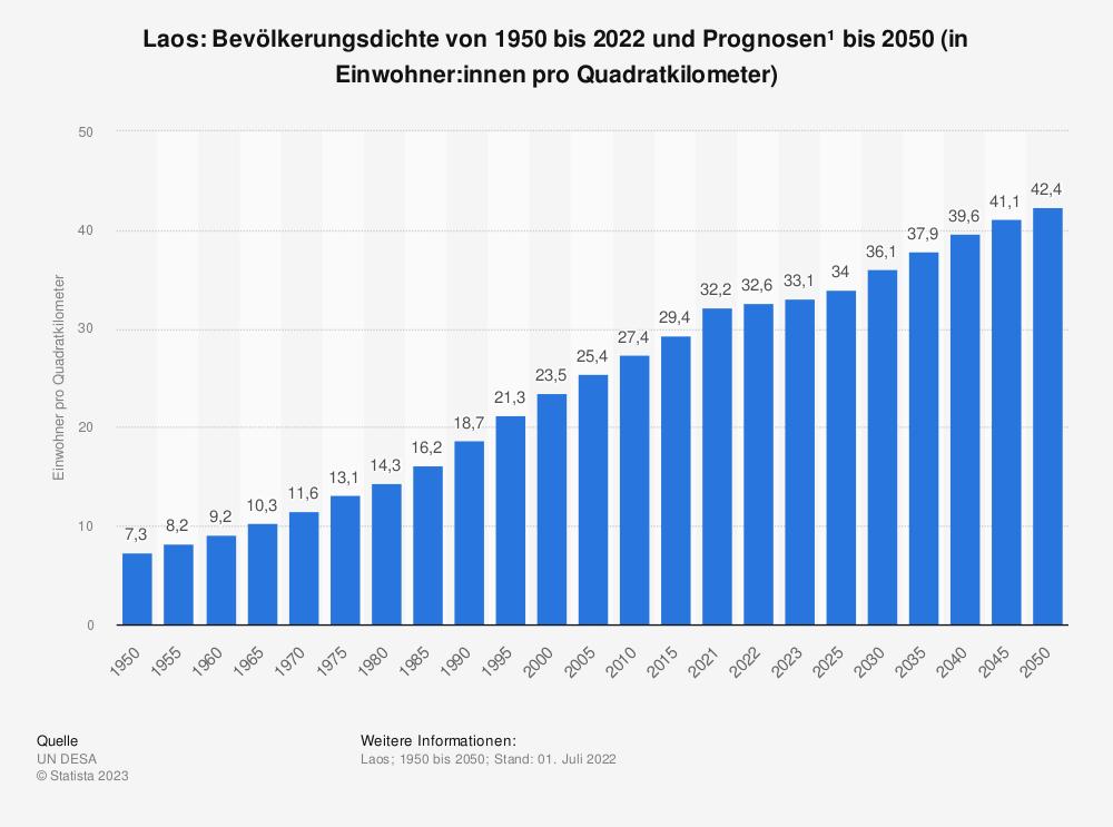 Statistik: Laos: Bevölkerungsdichte von 2008 bis 2018 (in Einwohner pro Quadratkilometer) | Statista