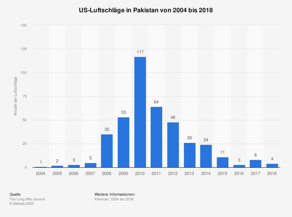Statistik: US-Luftschläge in Pakistan von 2004 bis 2016 (Stand: 22. Februar 2016) | Statista