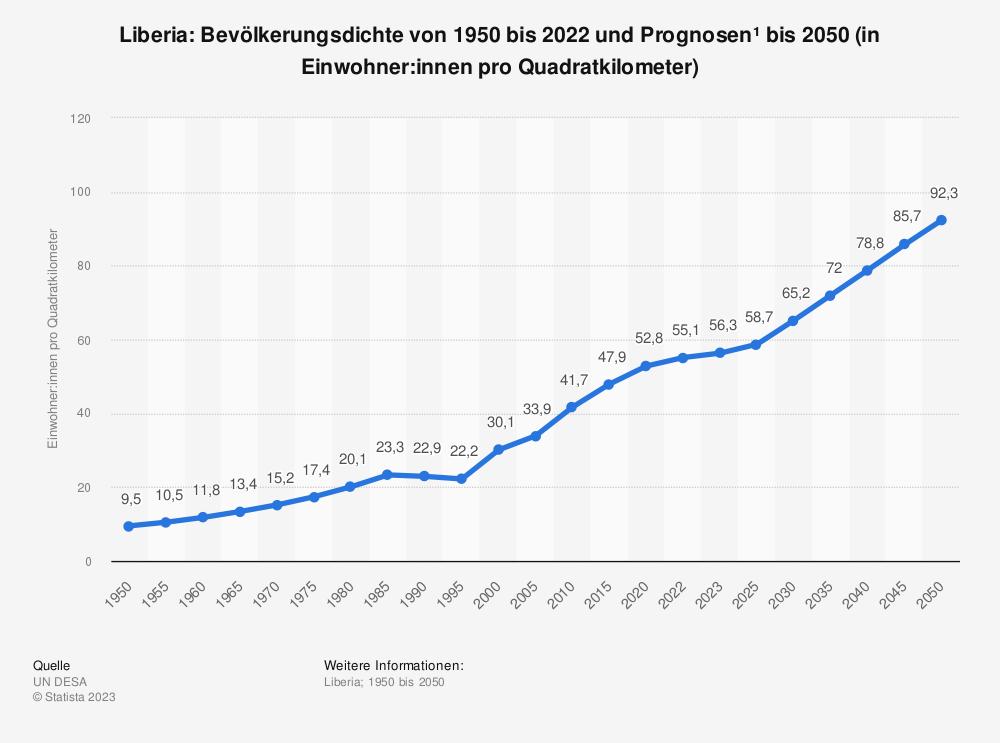 Statistik: Liberia: Bevölkerungsdichte von 2008 bis 2018 (in Einwohner pro Quadratkilometer) | Statista