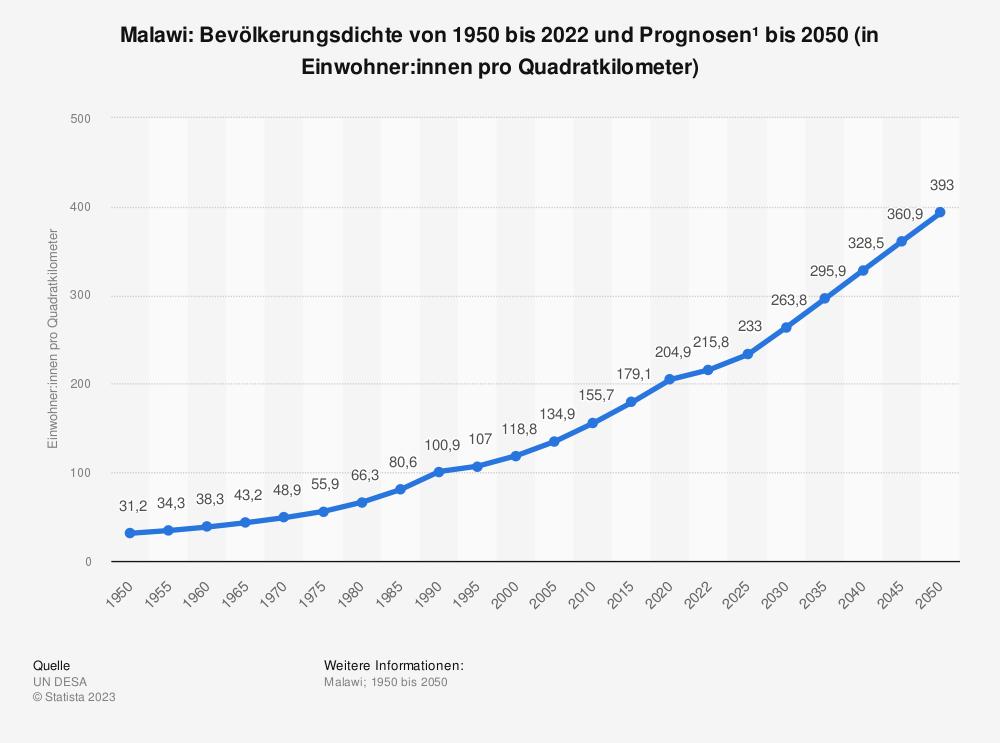 Statistik: Malawi: Bevölkerungsdichte von 2008 bis 2018 (in Einwohner pro Quadratkilometer) | Statista