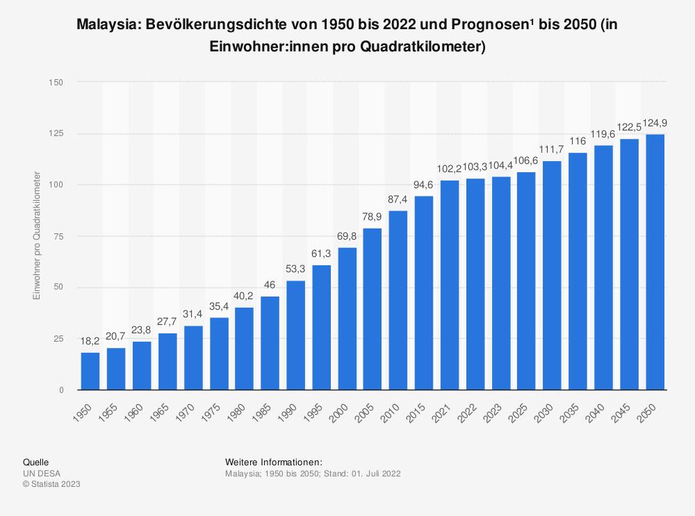 Statistik: Malaysia: Bevölkerungsdichte von 2008 bis 2018 (in Einwohner pro Quadratkilometer) | Statista