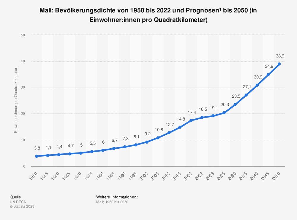 Statistik: Mali: Bevölkerungsdichte von 2008 bis 2018 (in Einwohner pro Quadratkilometer) | Statista