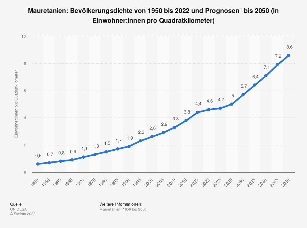 Statistik: Mauretanien: Bevölkerungsdichte von 2008 bis 2018 (in Einwohner pro Quadratkilometer) | Statista