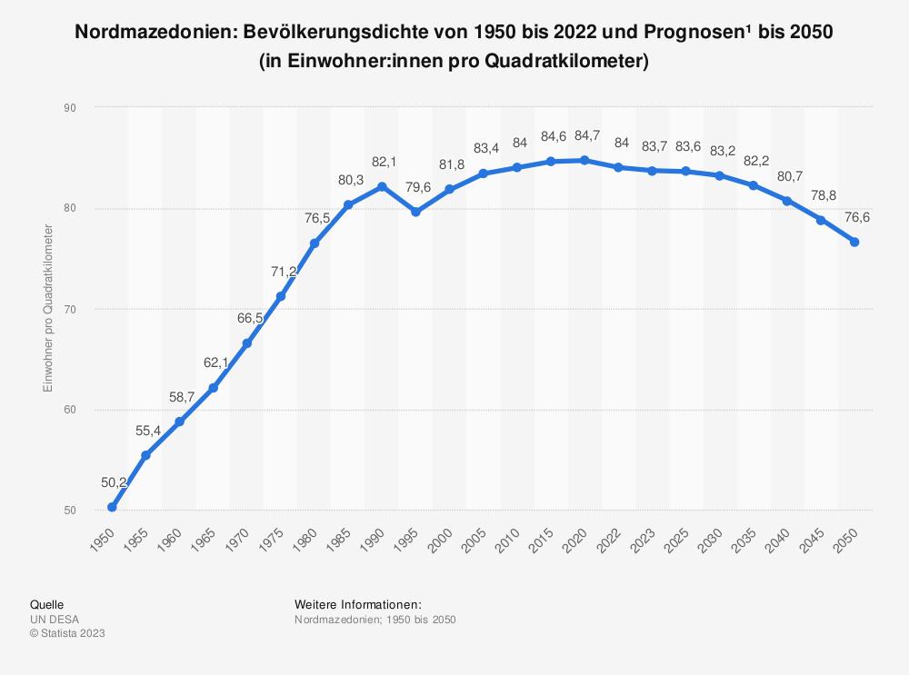 Statistik: Nordmazedonien: Bevölkerungsdichte von 2008 bis 2018 (in Einwohner pro Quadratkilometer) | Statista