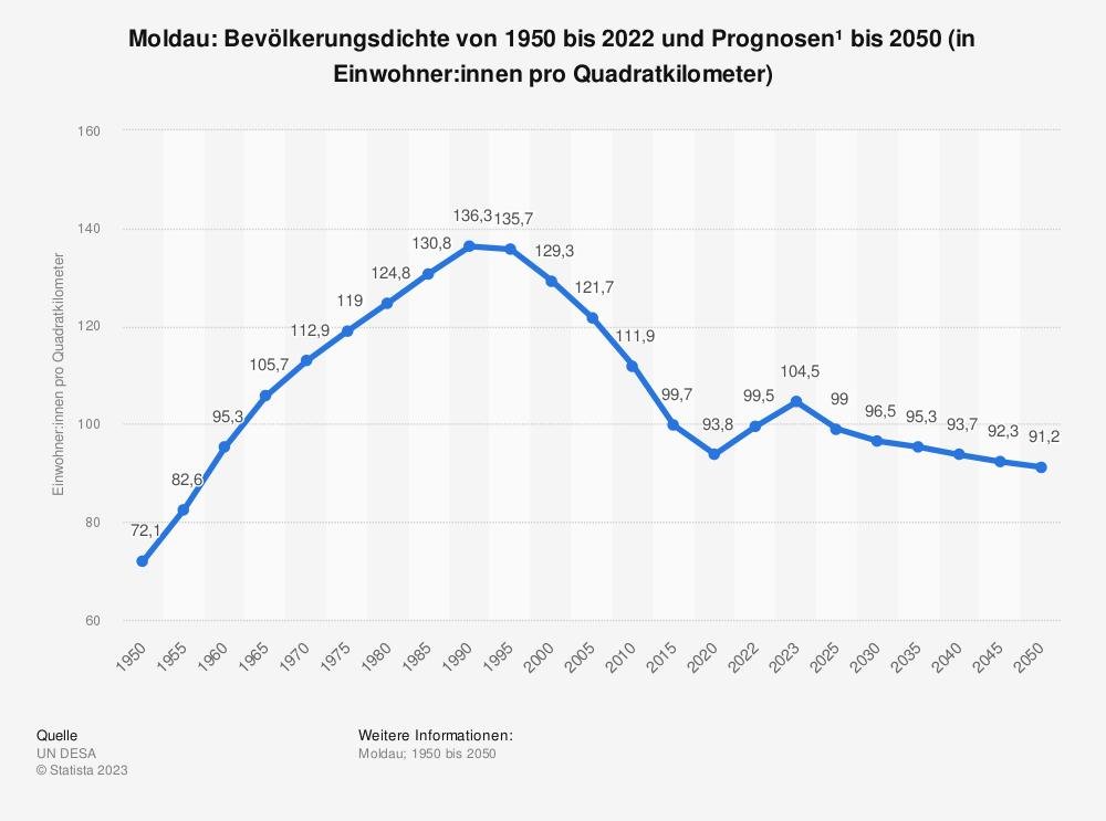 Statistik: Moldau: Bevölkerungsdichte von 2008 bis 2018 (in Einwohner pro Quadratkilometer) | Statista