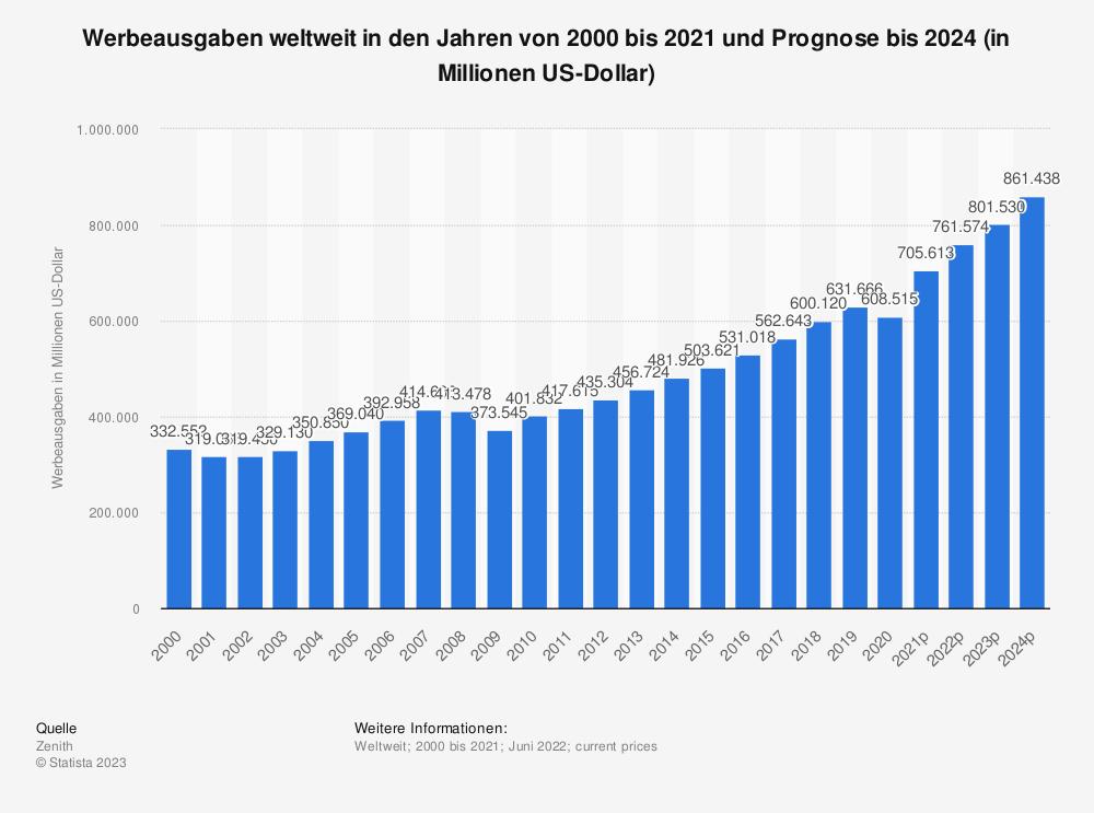 Statistik: Werbeausgaben weltweit in den Jahren von 2000 bis 2019 und Prognose bis 2022 (in Millionen US-Dollar) | Statista