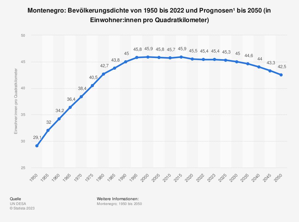 Statistik: Montenegro: Bevölkerungsdichte von 2008 bis 2018 (in Einwohner pro Quadratkilometer) | Statista