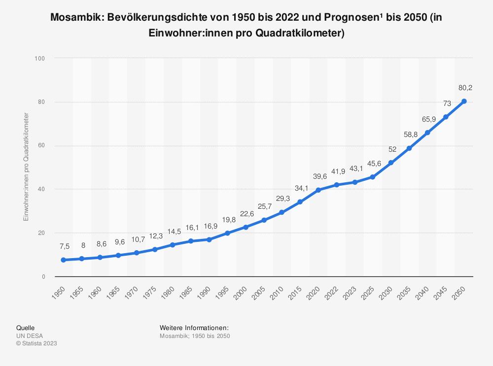 Statistik: Mosambik: Bevölkerungsdichte von 2008 bis 2018 (in Einwohner pro Quadratkilometer) | Statista