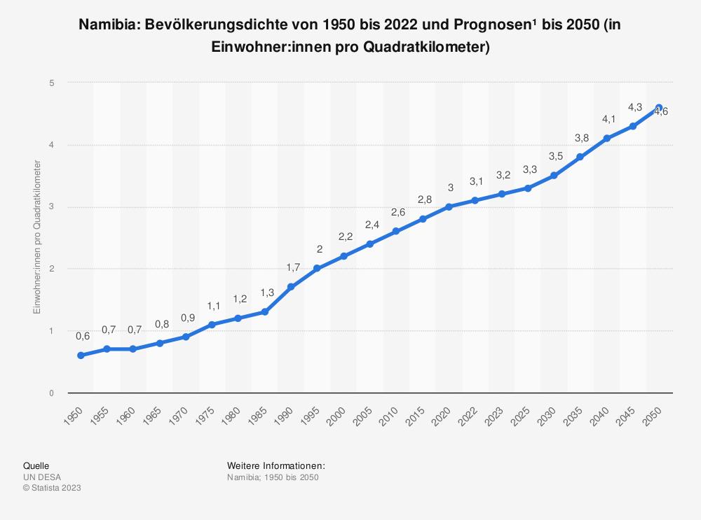 Statistik: Namibia: Bevölkerungsdichte von 2008 bis 2018 (in Einwohner pro Quadratkilometer)   Statista