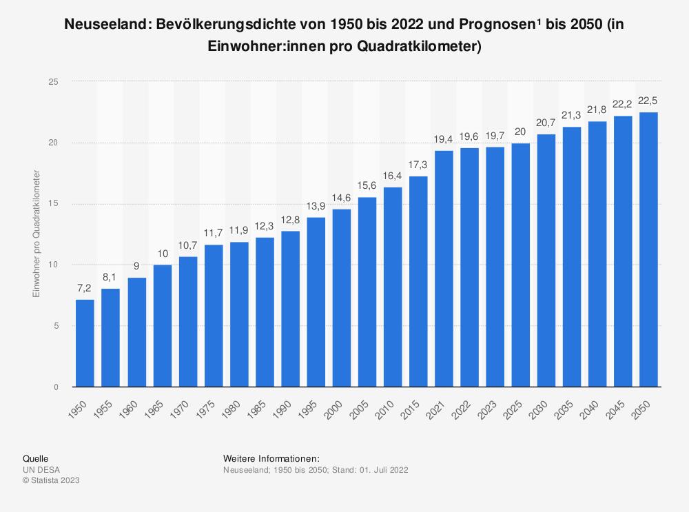 Statistik: Neuseeland: Bevölkerungsdichte von 2008 bis 2018 (in Einwohner pro Quadratkilometer) | Statista