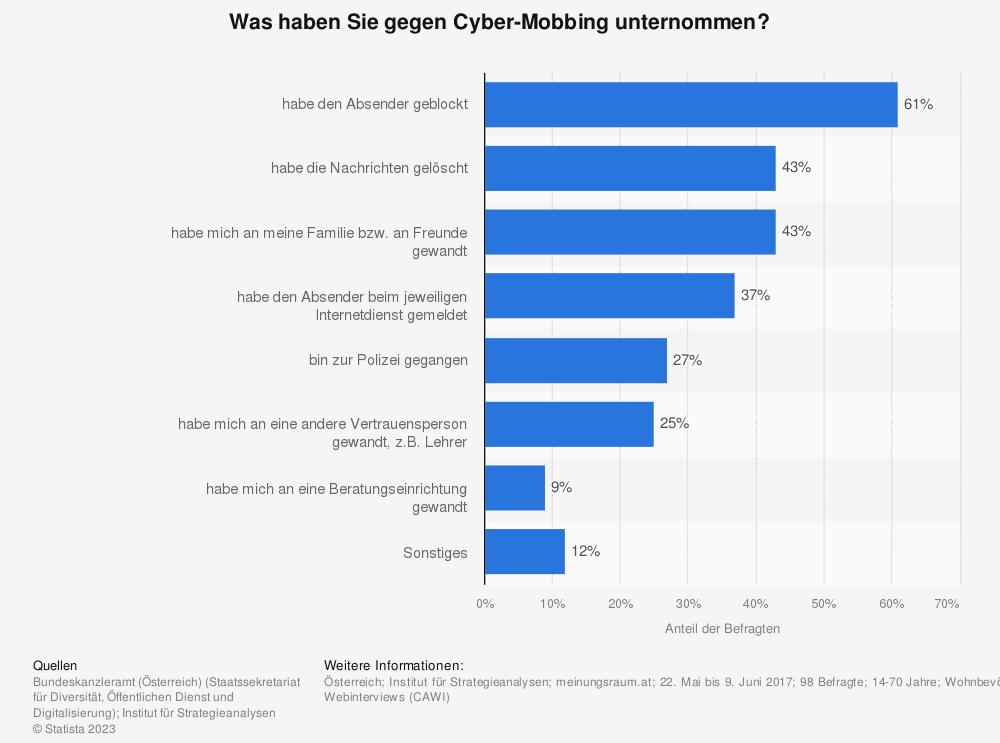 Statistik: Was haben Sie gegen Cyber-Mobbing unternommen? | Statista