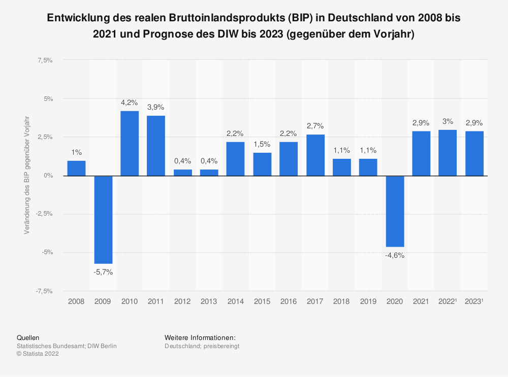 Statistik: Entwicklung des realen Bruttoinlandsprodukts (BIP) in Deutschland von 2008 bis 2018 und Prognose des DIW bis 2021 (gegenüber dem Vorjahr) | Statista