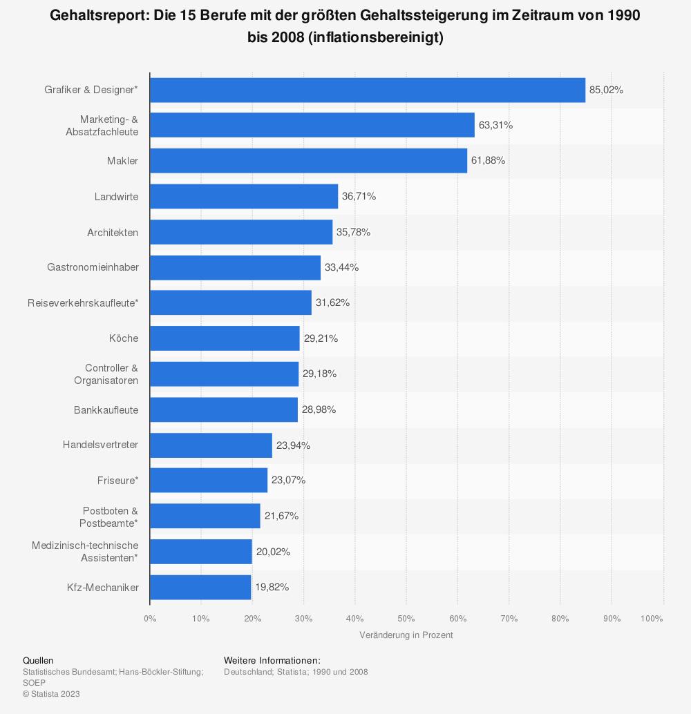 Statistik: Gehaltsreport: Die 15 Berufe mit der größten Gehaltssteigerung im Zeitraum von 1990 bis 2008 (inflationsbereinigt) | Statista