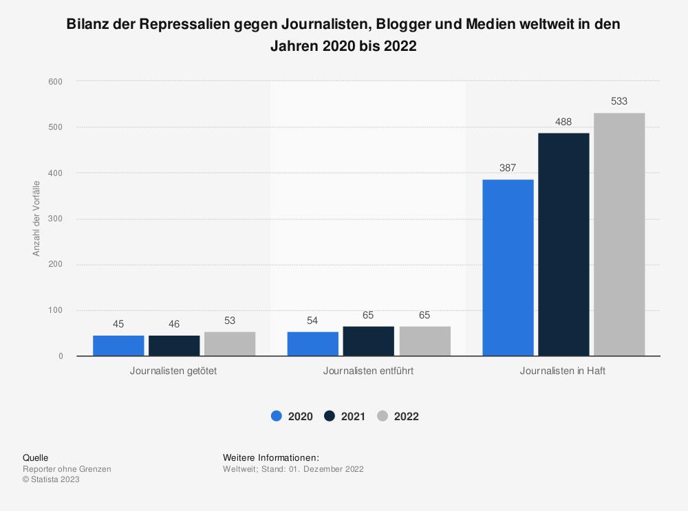 Statistik: Bilanz der Repressalien gegen Journalisten, Blogger und Medien weltweit in den Jahren 2017 und 2018 | Statista