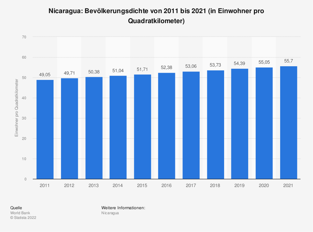 Statistik: Nicaragua: Bevölkerungsdichte von 2008 bis 2018 (in Einwohner pro Quadratkilometer) | Statista