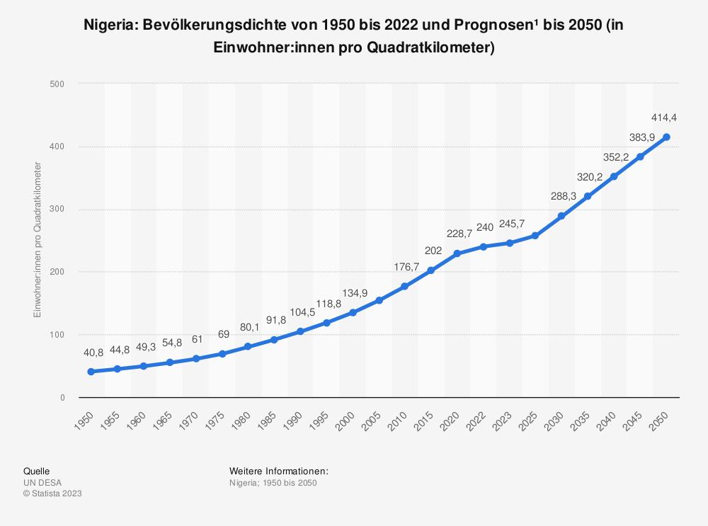 Statistik: Nigeria: Bevölkerungsdichte von 2008 bis 2018 (in Einwohner pro Quadratkilometer) | Statista