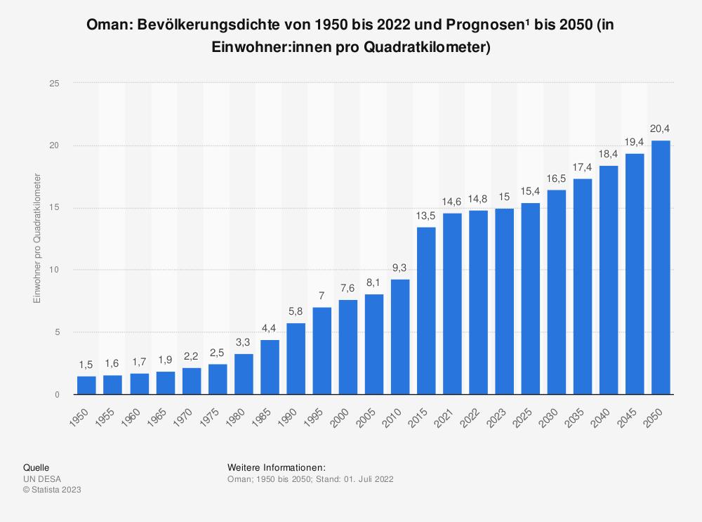 Statistik: Oman: Bevölkerungsdichte von 2008 bis 2018 (in Einwohner pro Quadratkilometer) | Statista