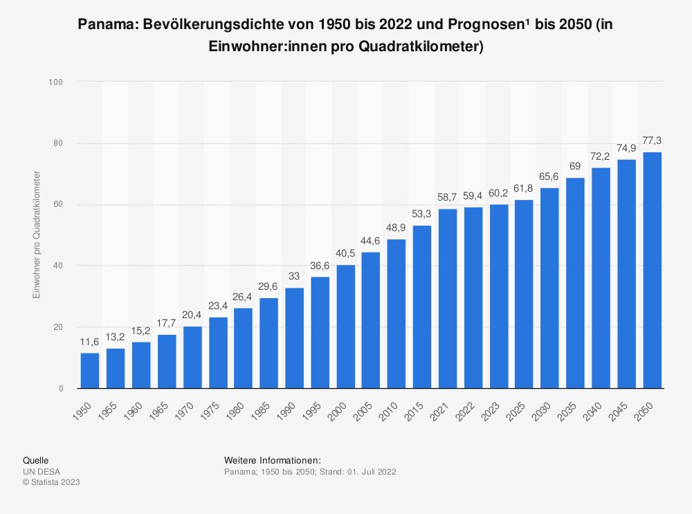 Statistik: Panama: Bevölkerungsdichte von 2008 bis 2018 (in Einwohner pro Quadratkilometer) | Statista