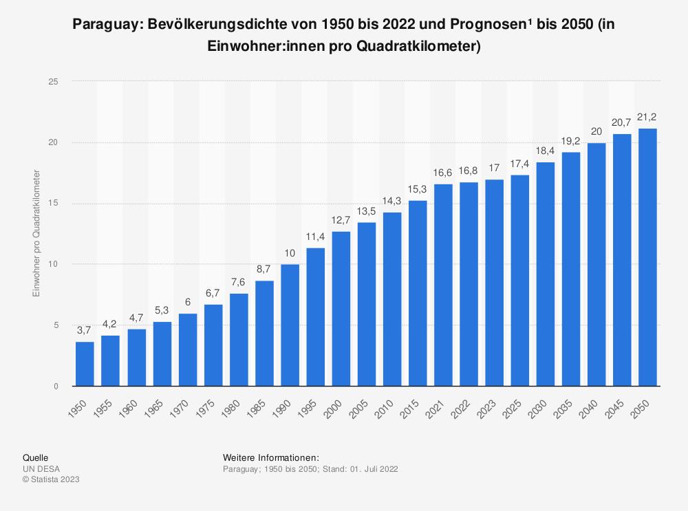Statistik: Paraguay: Bevölkerungsdichte von 2008 bis 2018 (in Einwohner pro Quadratkilometer) | Statista