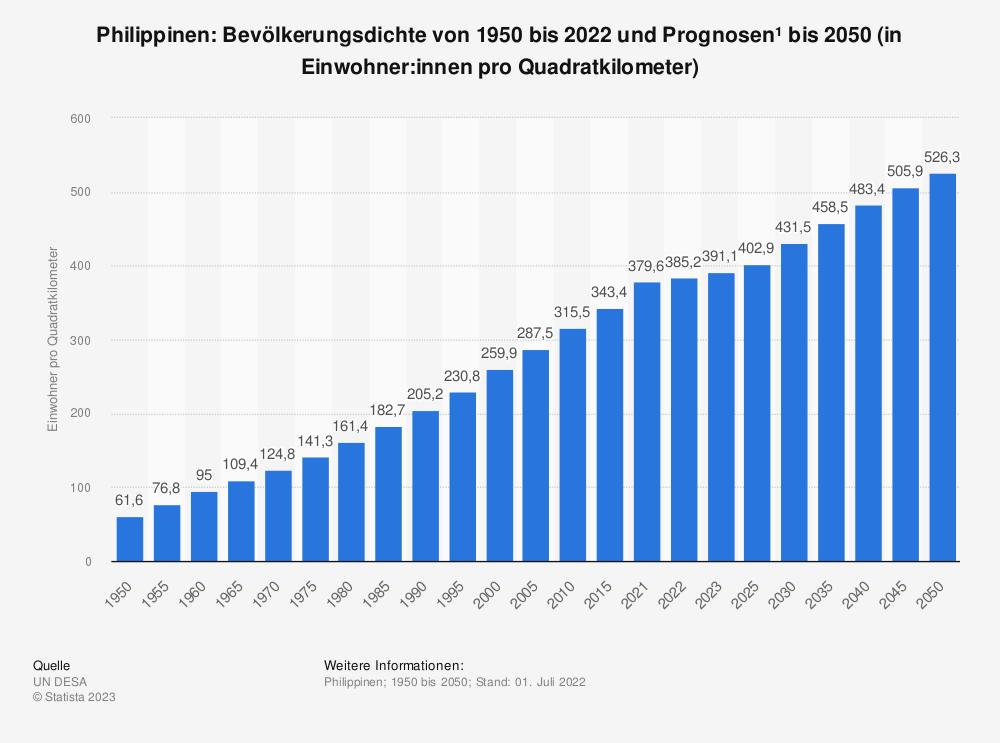 Statistik: Philippinen: Bevölkerungsdichte von 2008 bis 2018 (in Einwohner pro Quadratkilometer) | Statista