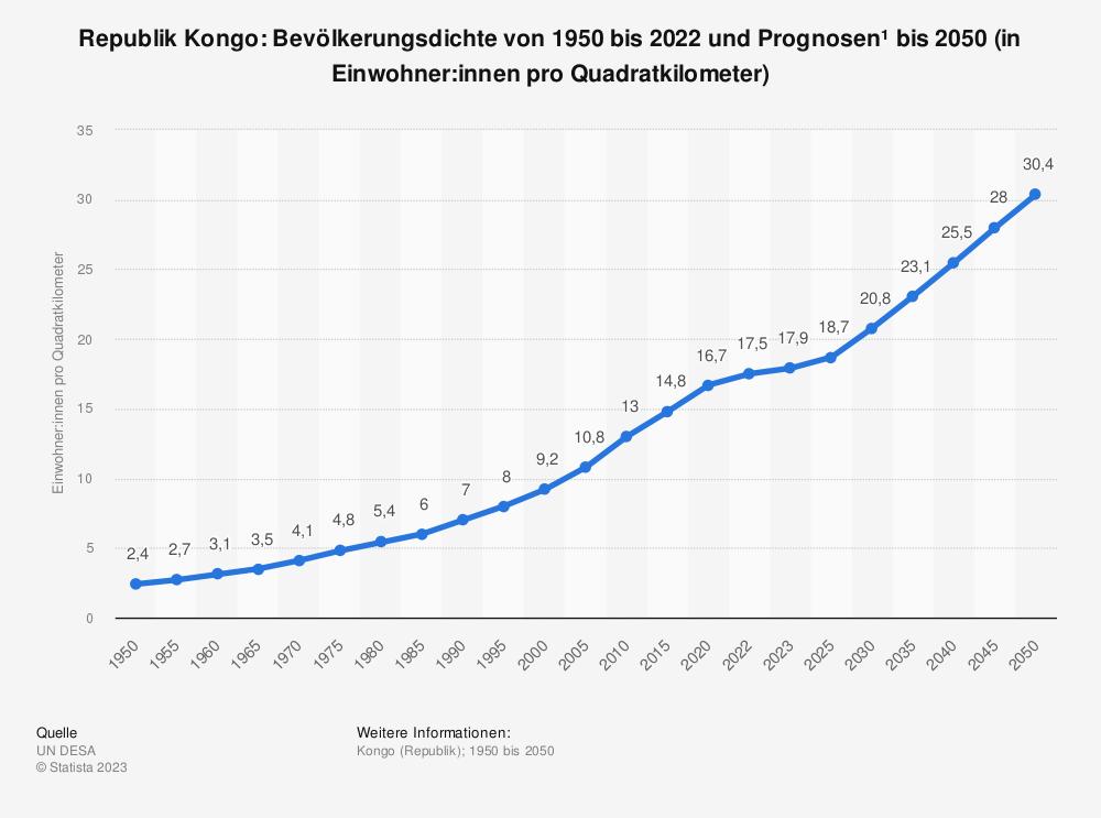 Statistik: Republik Kongo: Bevölkerungsdichte von 2008 bis 2018 (in Einwohner pro Quadratkilometer) | Statista