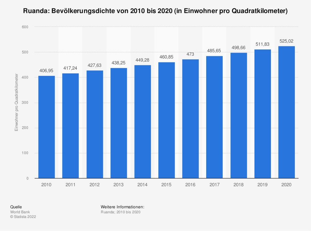 Statistik: Ruanda: Bevölkerungsdichte von 2008 bis 2018 (in Einwohner pro Quadratkilometer) | Statista