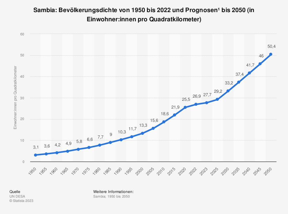 Statistik: Sambia: Bevölkerungsdichte von 2008 bis 2018 (in Einwohner pro Quadratkilometer) | Statista