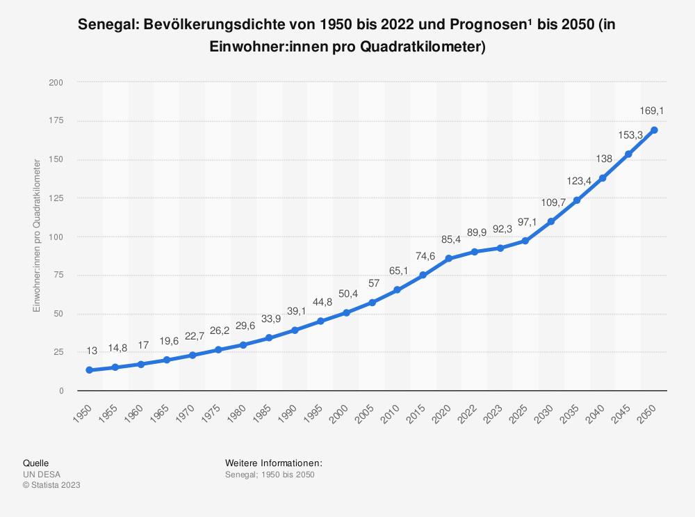 Statistik: Senegal: Bevölkerungsdichte von 2008 bis 2018 (in Einwohner pro Quadratkilometer) | Statista