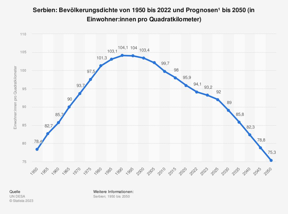 Statistik: Serbien: Bevölkerungsdichte von 2008 bis 2018 (in Einwohner pro Quadratkilometer) | Statista