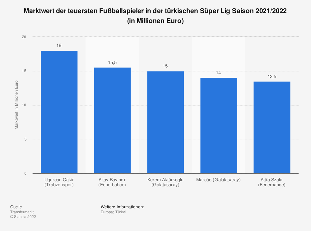 Statistik: Marktwert der teuersten Fußballspieler in der türkischen Süper Lig (Stand August 2020; in Millionen Euro) | Statista