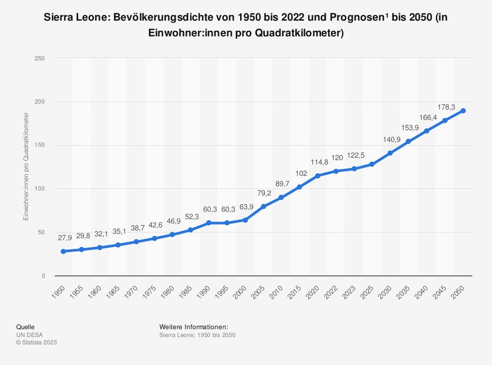 Statistik: Sierra Leone: Bevölkerungsdichte von 2008 bis 2018 (in Einwohner pro Quadratkilometer) | Statista